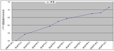 图1 舟舟生长曲线(身高:cm)-舟舟生长曲线,请各位点评图片